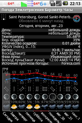 10-ти дневный прогноз погоды